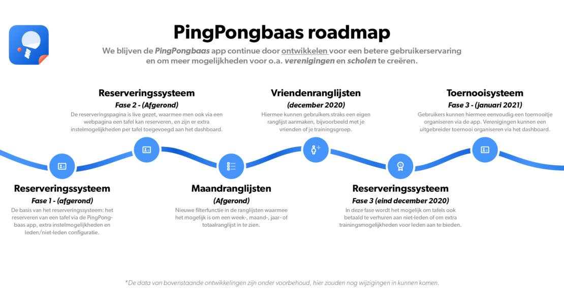 Pingpongbaas Roadmap